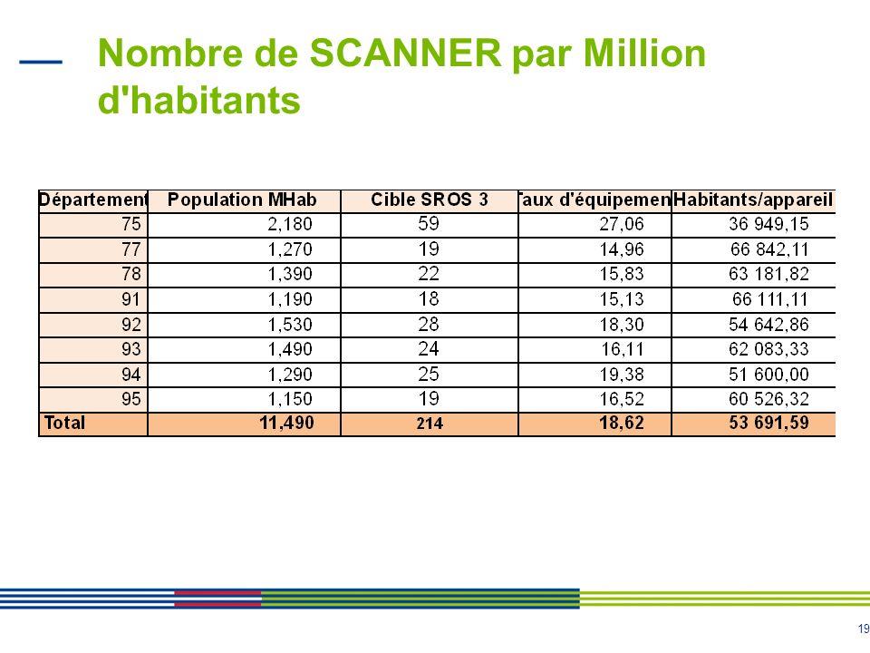 Nombre de SCANNER par Million d habitants