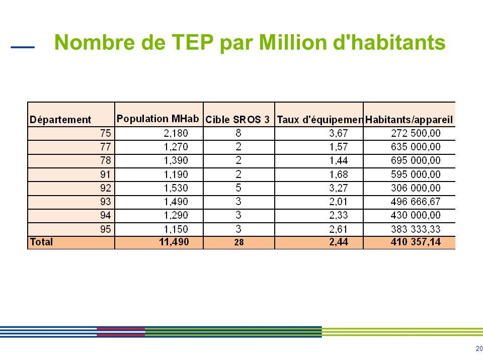 Nombre de TEP par Million d habitants