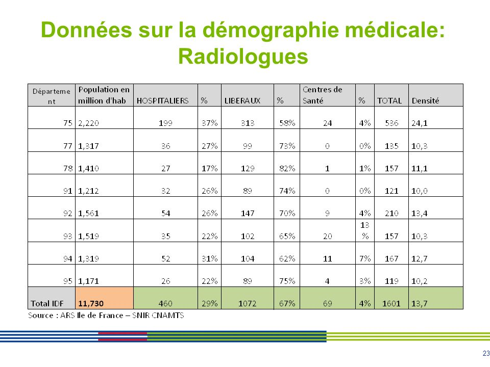 Données sur la démographie médicale: Radiologues