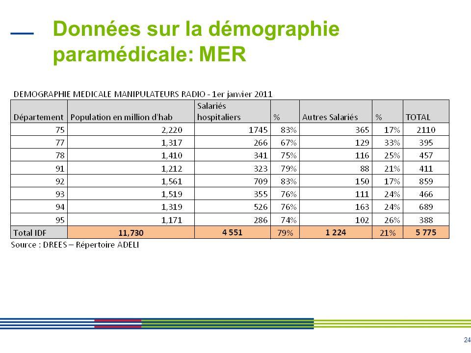 Données sur la démographie paramédicale: MER