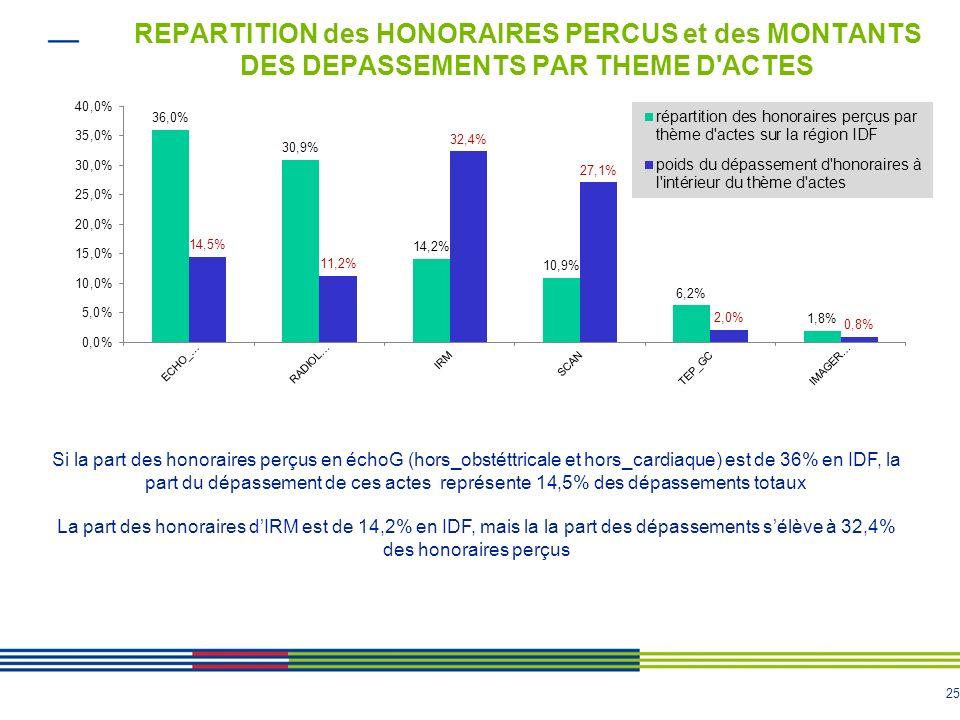 REPARTITION des HONORAIRES PERCUS et des MONTANTS DES DEPASSEMENTS PAR THEME D ACTES