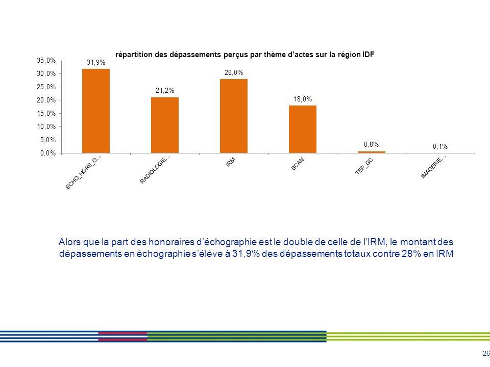 Alors que la part des honoraires d'échographie est le double de celle de l'IRM, le montant des dépassements en échographie s'élève à 31,9% des dépassements totaux contre 28% en IRM