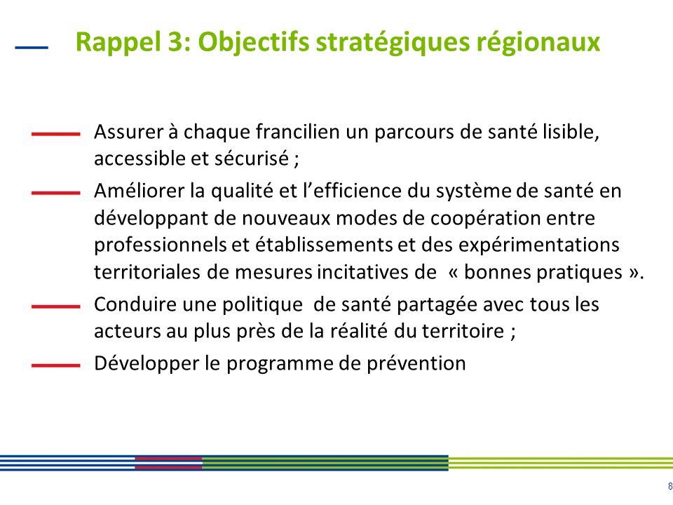 Rappel 3: Objectifs stratégiques régionaux