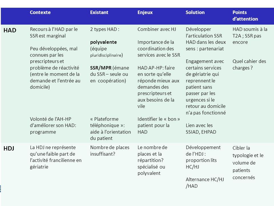 HAD HDJ Contexte Existant Enjeux Solution Points d'attention