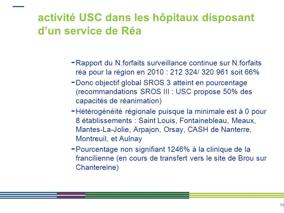activité USC dans les hôpitaux disposant d'un service de Réa