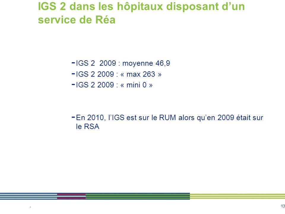 IGS 2 dans les hôpitaux disposant d'un service de Réa