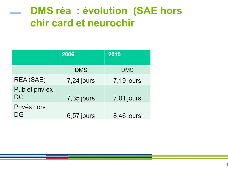 DMS réa : évolution (SAE hors chir card et neurochir