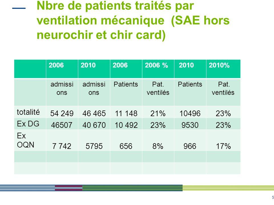 Nbre de patients traités par ventilation mécanique (SAE hors neurochir et chir card)