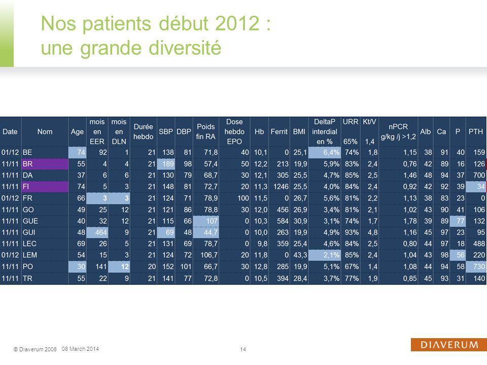 Nos patients début 2012 : une grande diversité
