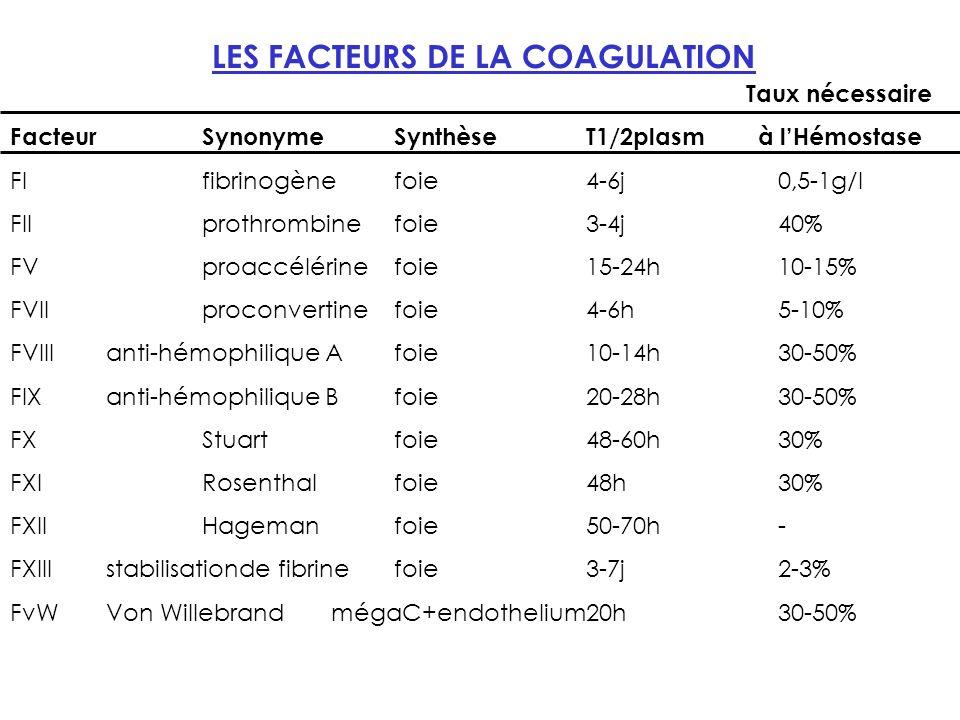 LES FACTEURS DE LA COAGULATION