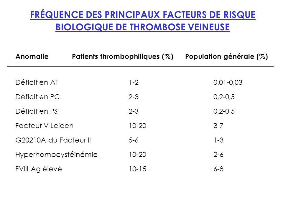 FRÉQUENCE DES PRINCIPAUX FACTEURS DE RISQUE BIOLOGIQUE DE THROMBOSE VEINEUSE
