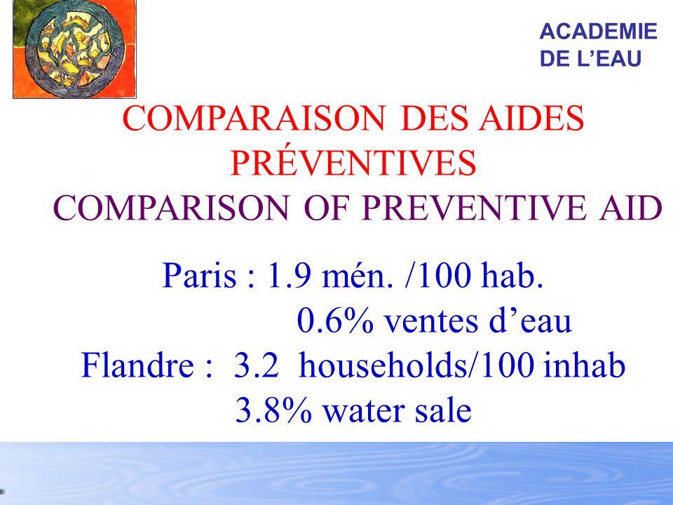 COMPARAISON DES AIDES PRÉVENTIVES COMPARISON OF PREVENTIVE AID
