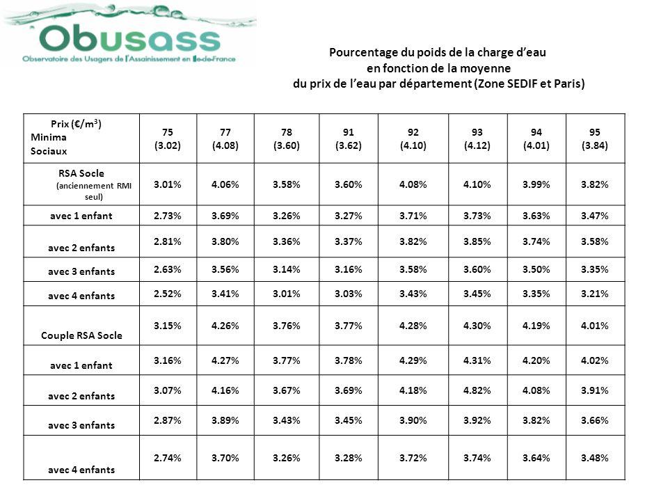 Pourcentage du poids de la charge d'eau en fonction de la moyenne