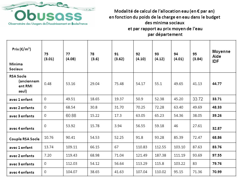 Modalité de calcul de l'allocation eau (en € par an)