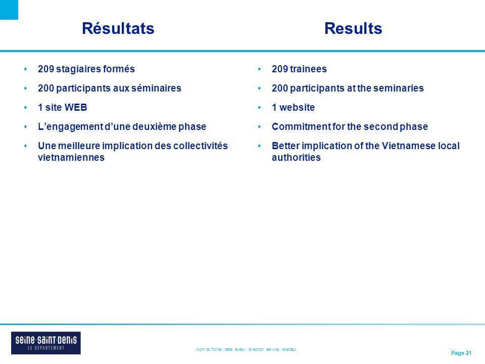 Résultats Results 209 stagiaires formés