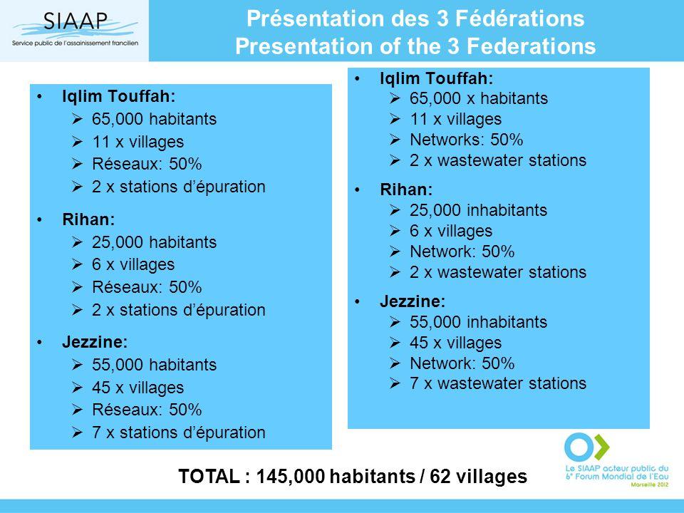 Présentation des 3 Fédérations Presentation of the 3 Federations