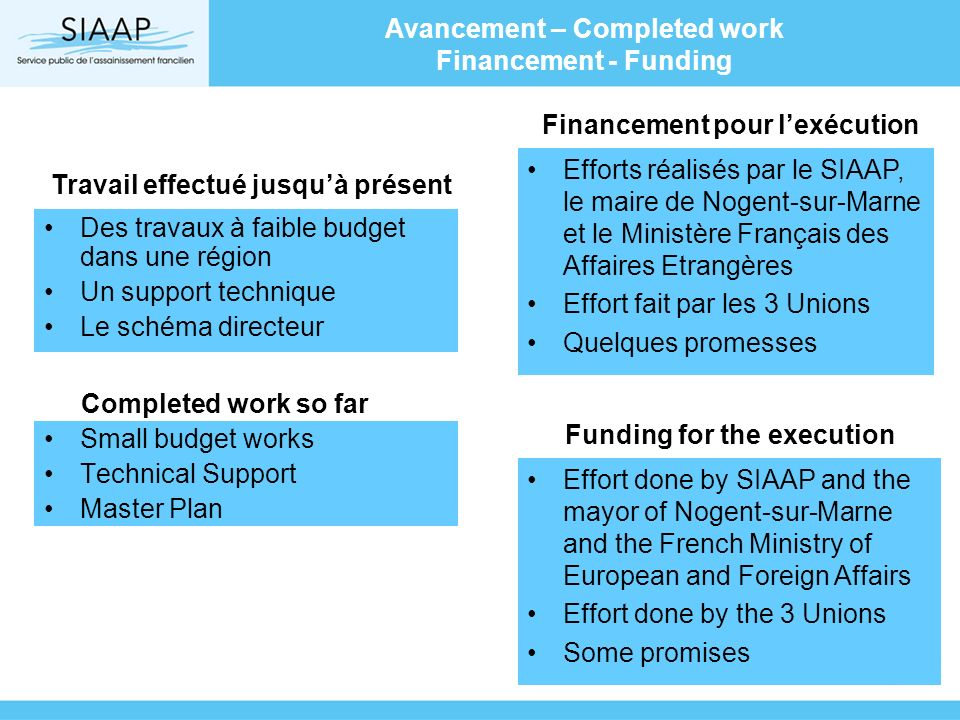 Avancement – Completed work Financement - Funding