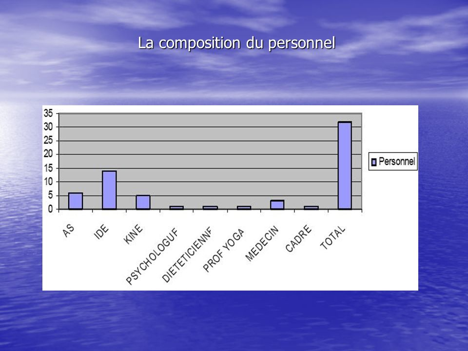 La composition du personnel
