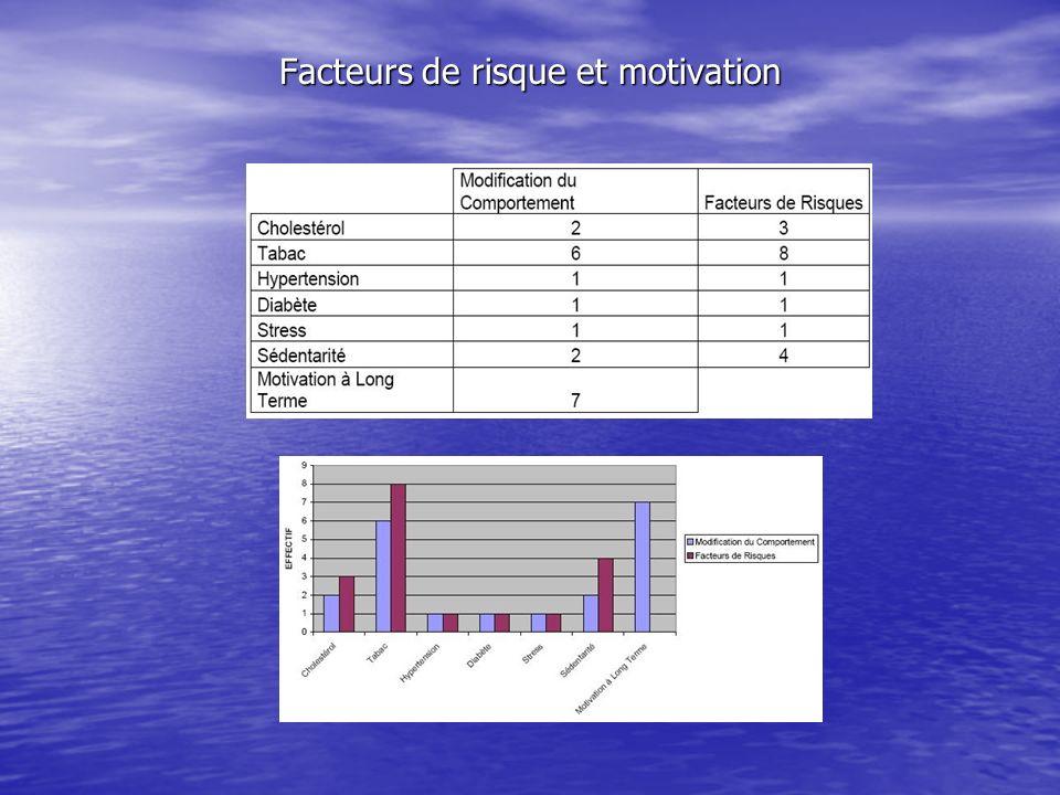 Facteurs de risque et motivation