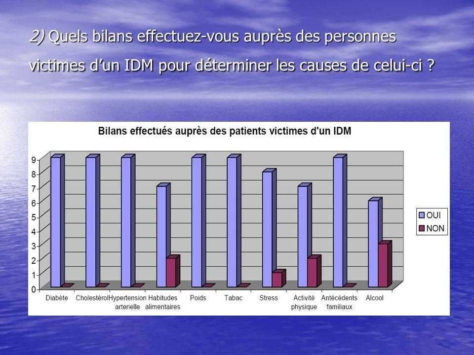 2) Quels bilans effectuez-vous auprès des personnes victimes d'un IDM pour déterminer les causes de celui-ci