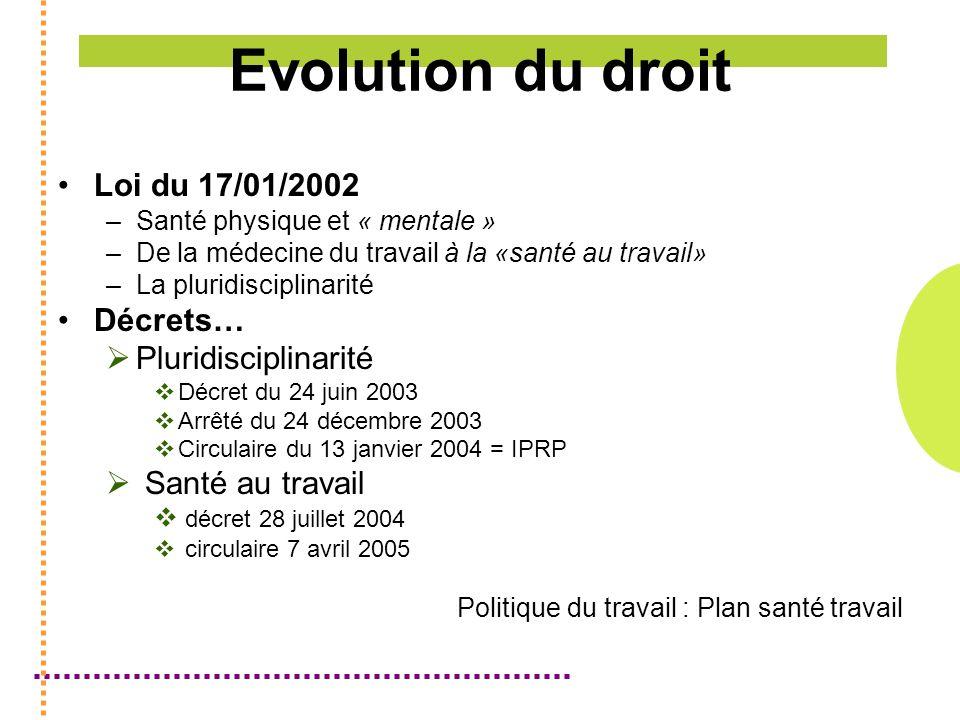 Evolution du droit Loi du 17/01/2002 Décrets… Pluridisciplinarité
