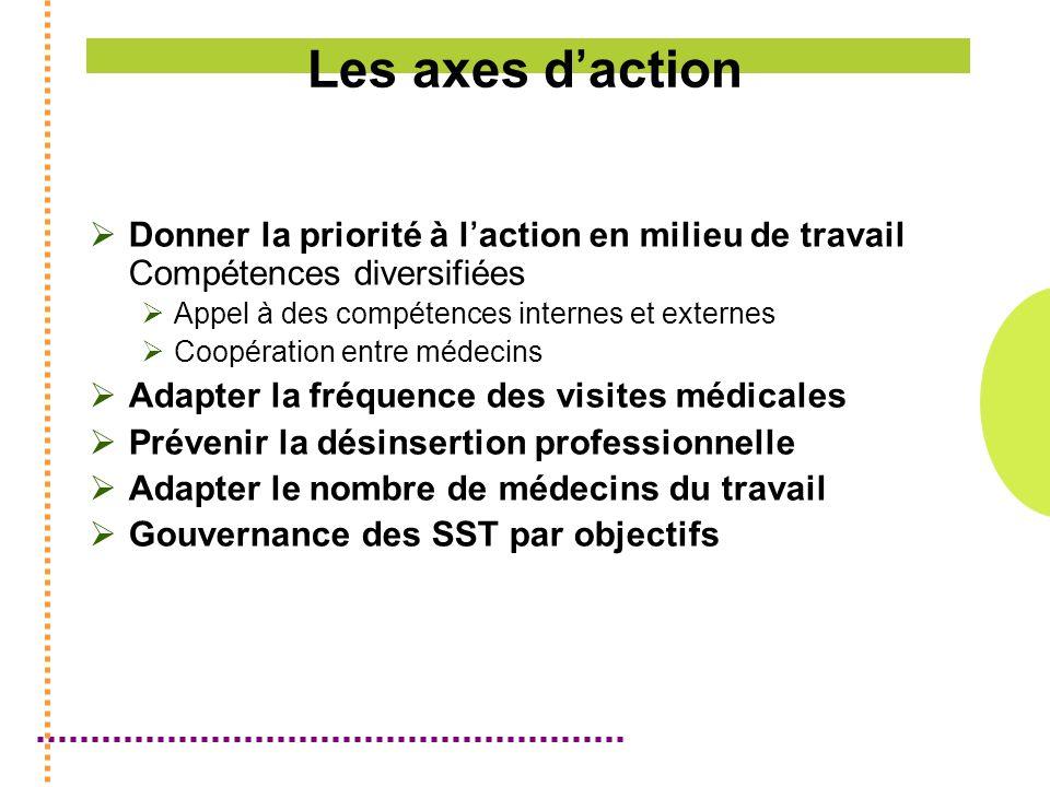 Les axes d'action Donner la priorité à l'action en milieu de travail Compétences diversifiées. Appel à des compétences internes et externes.
