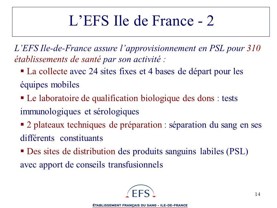 L'EFS Ile de France - 2 L'EFS Ile-de-France assure l'approvisionnement en PSL pour 310 établissements de santé par son activité :