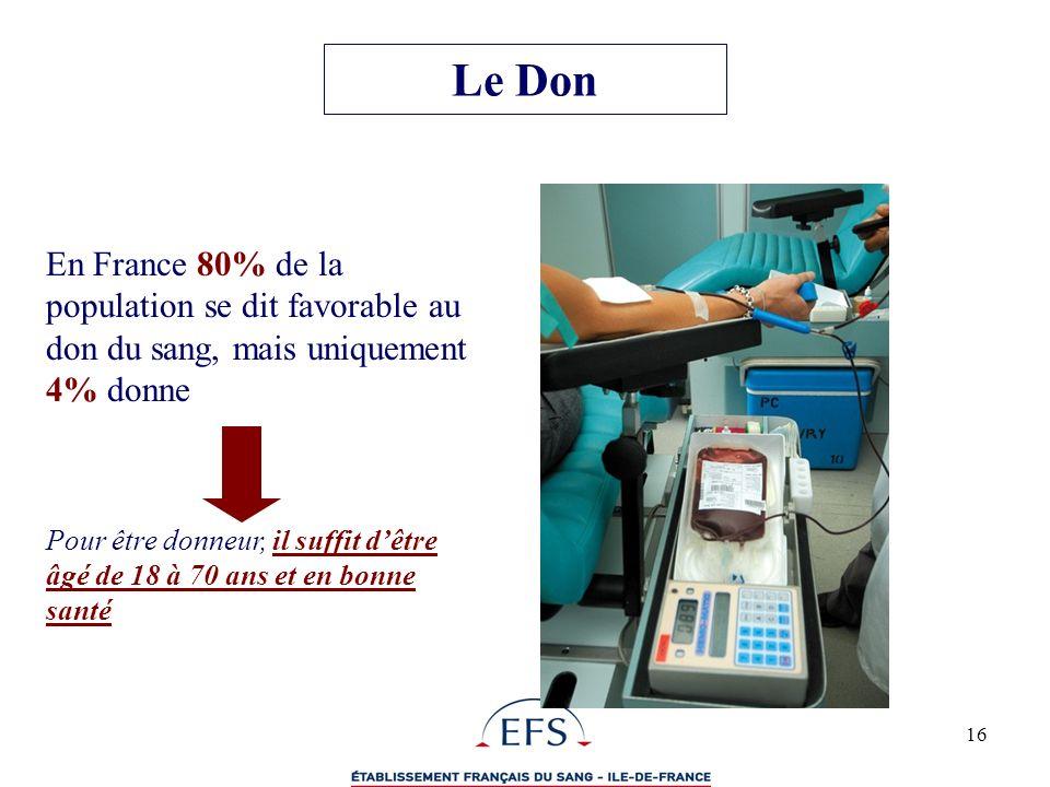 Le Don En France 80% de la population se dit favorable au don du sang, mais uniquement 4% donne.