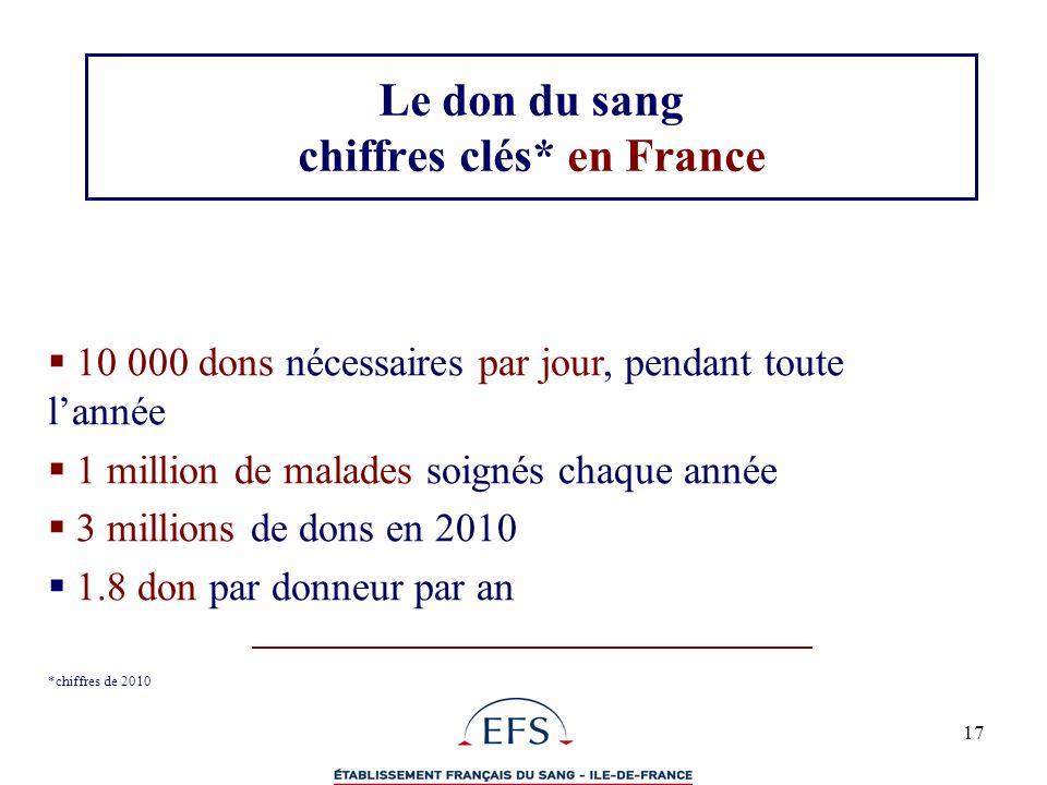 Le don du sang chiffres clés* en France