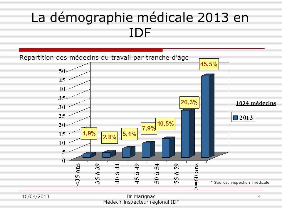 La démographie médicale 2013 en IDF