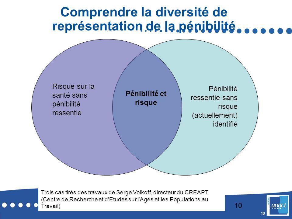 Comprendre la diversité de représentation de la pénibilité