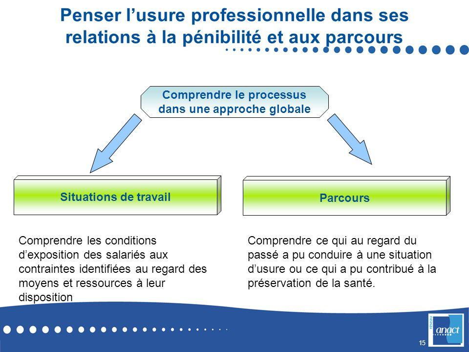 Comprendre le processus dans une approche globale