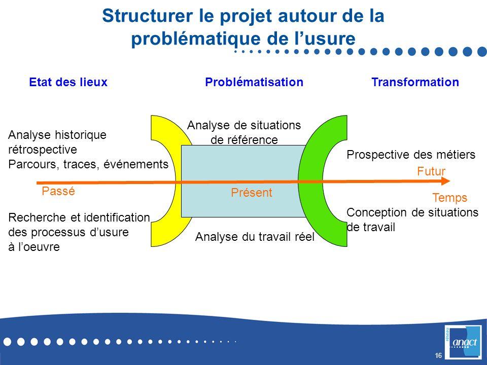 Structurer le projet autour de la problématique de l'usure