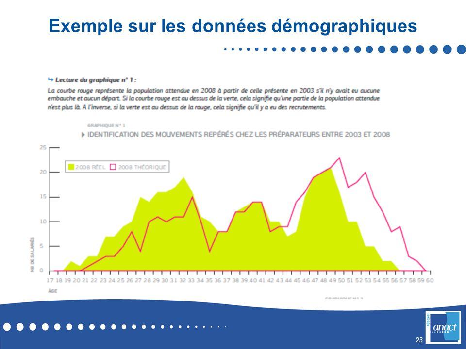 Exemple sur les données démographiques
