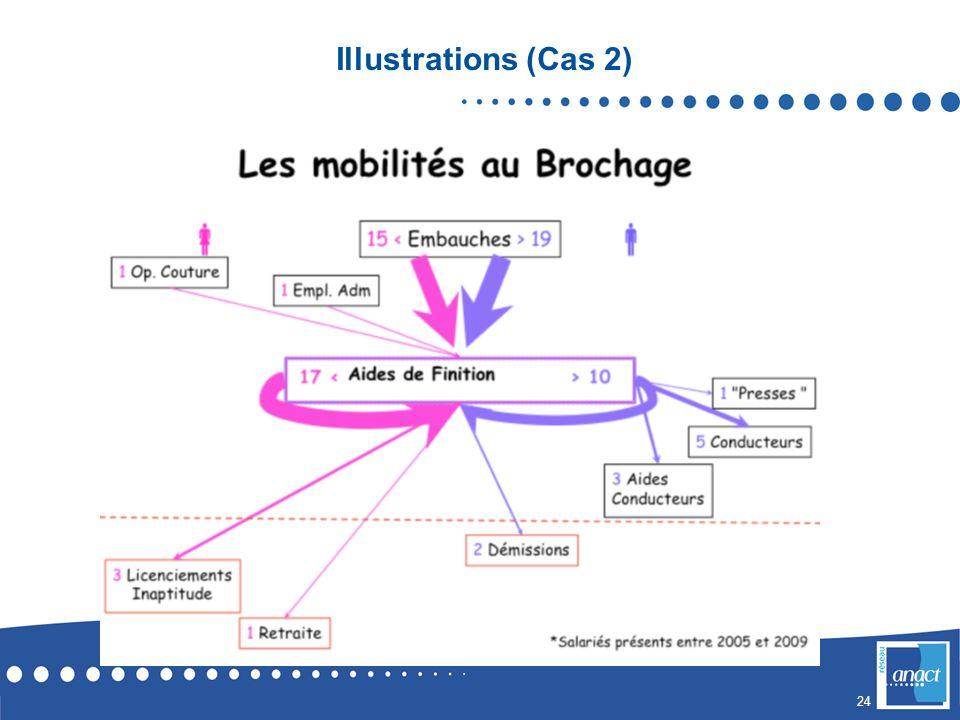 Illustrations (Cas 2)