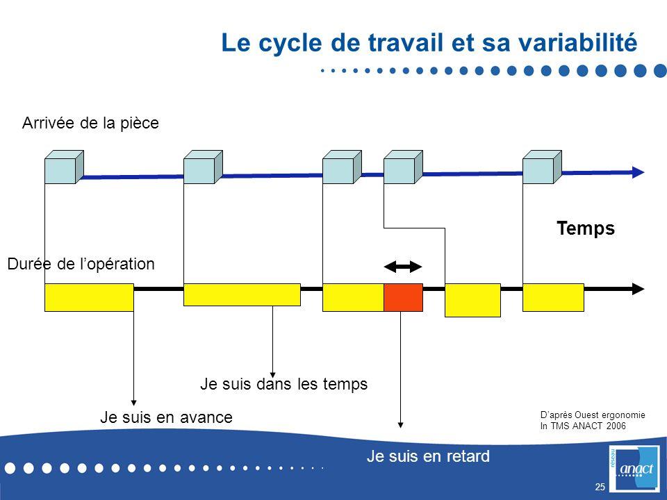 Le cycle de travail et sa variabilité