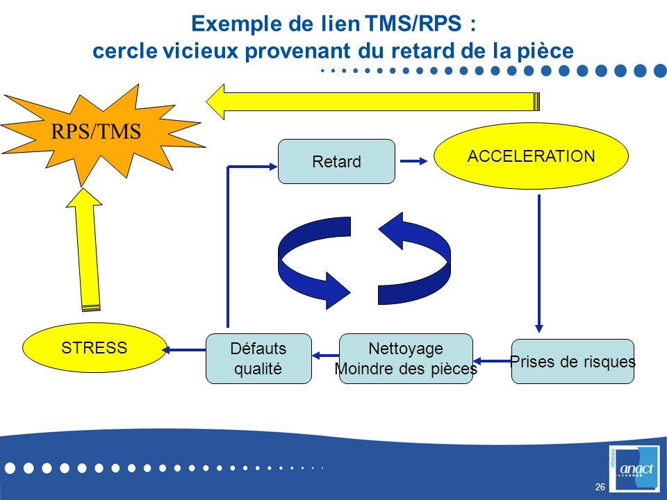 Exemple de lien TMS/RPS : cercle vicieux provenant du retard de la pièce