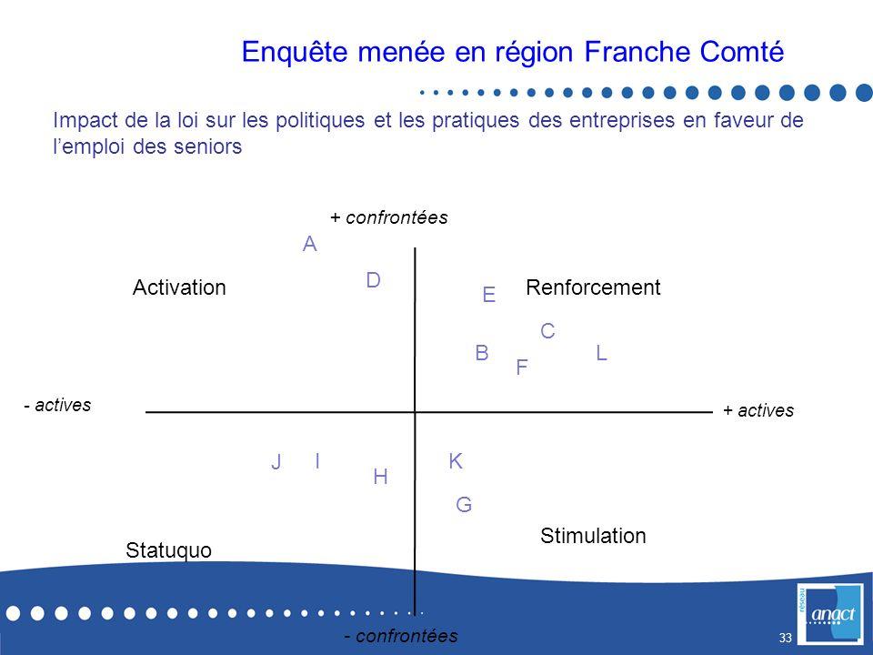 Enquête menée en région Franche Comté