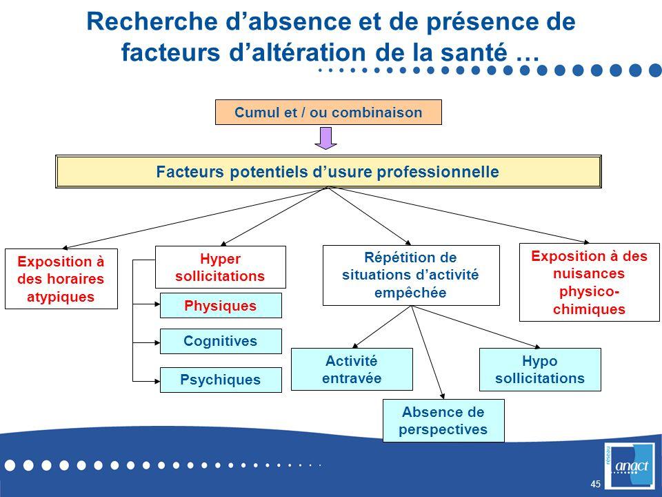 Recherche d'absence et de présence de facteurs d'altération de la santé …