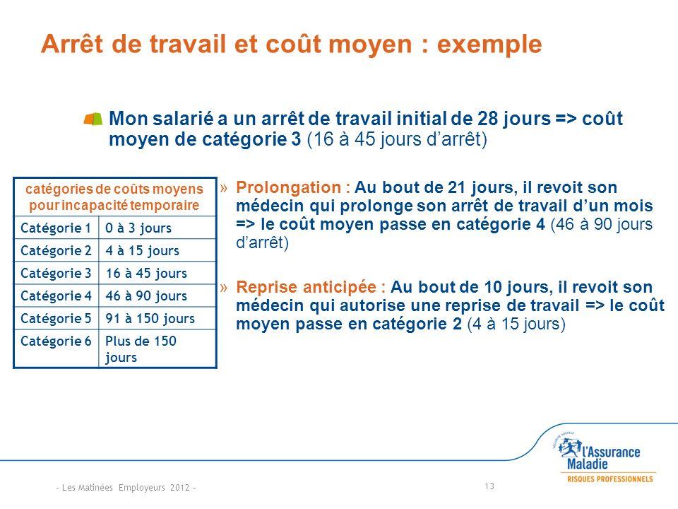 Arrêt de travail et coût moyen : exemple