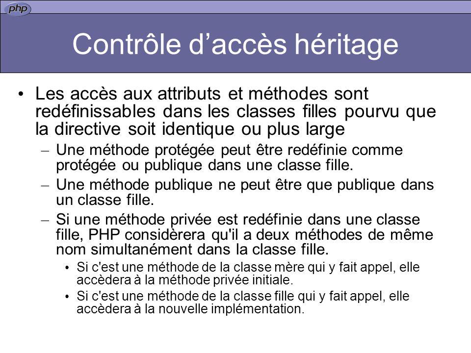 Contrôle d'accès héritage