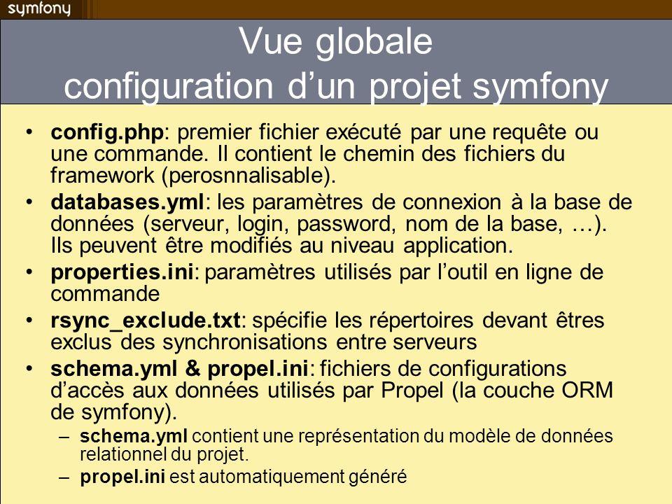 Vue globale configuration d'un projet symfony