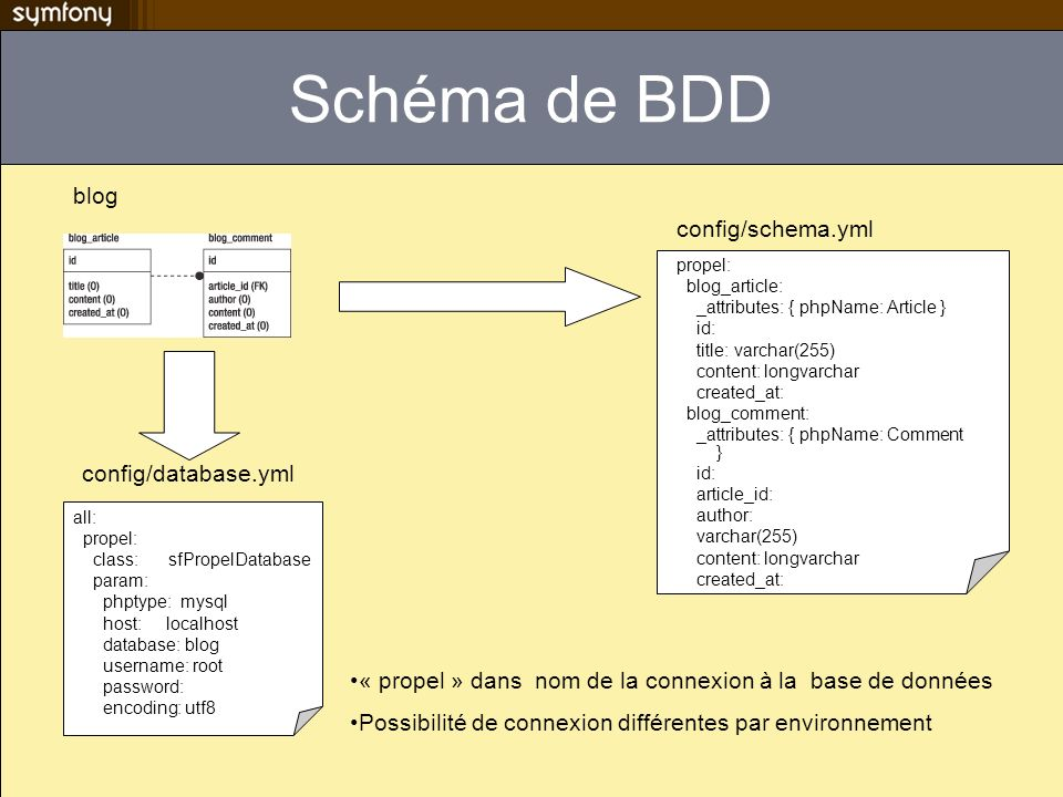 Schéma de BDD blog config/schema.yml config/database.yml