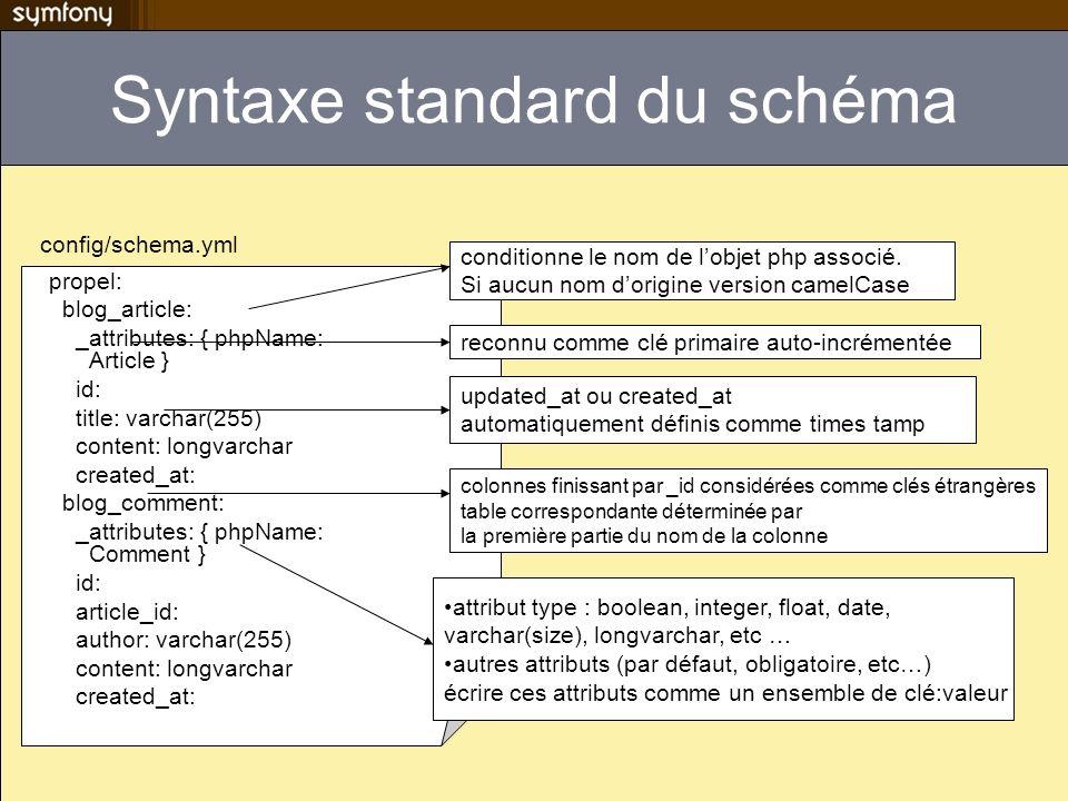 Syntaxe standard du schéma