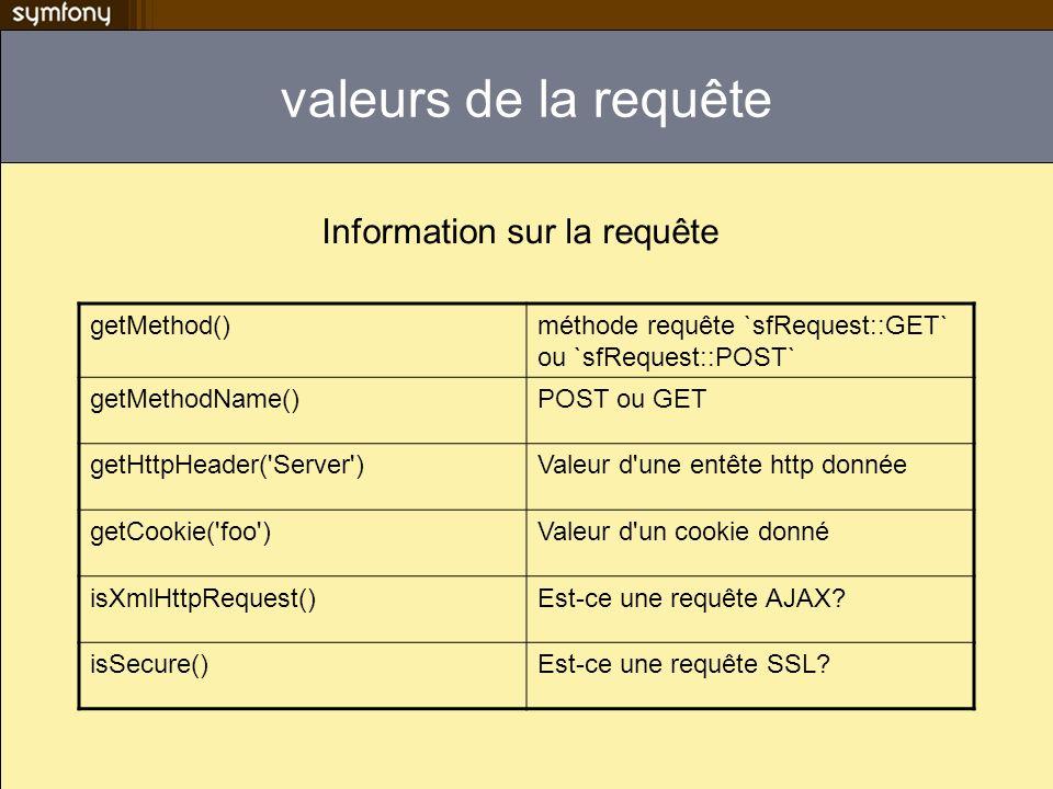 valeurs de la requête Information sur la requête getMethod()