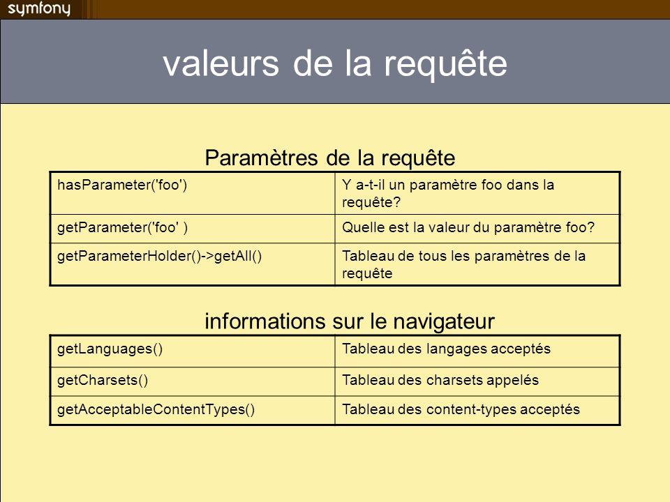 valeurs de la requête Paramètres de la requête