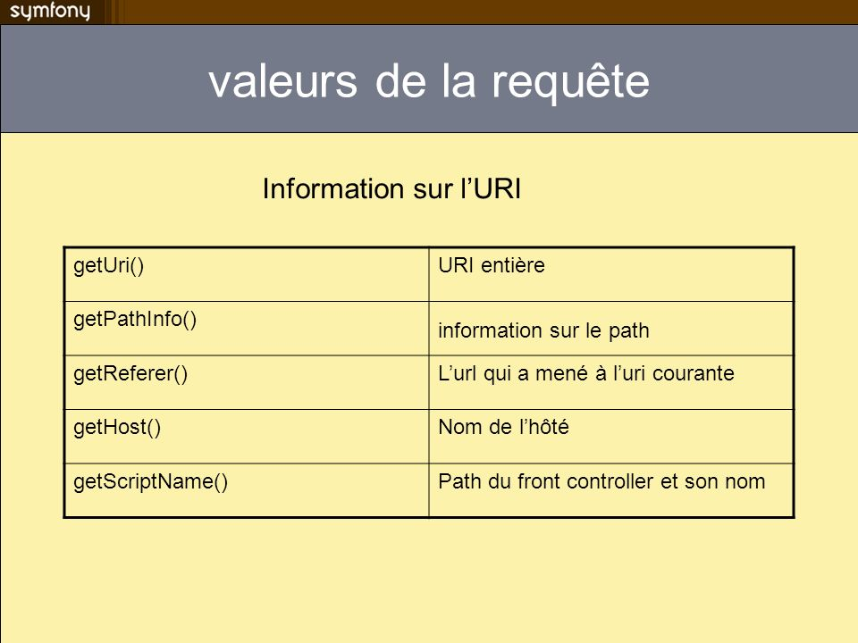 valeurs de la requête Information sur l'URI getUri() URI entière