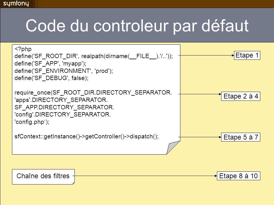 Code du controleur par défaut