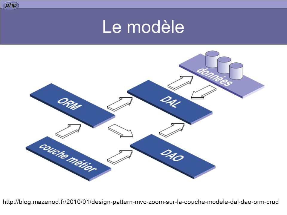 Le modèle http://blog.mazenod.fr/2010/01/design-pattern-mvc-zoom-sur-la-couche-modele-dal-dao-orm-crud.
