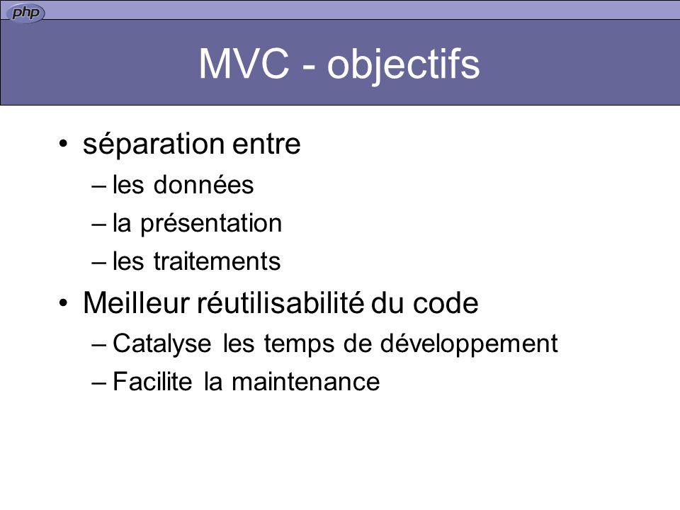 MVC - objectifs séparation entre Meilleur réutilisabilité du code